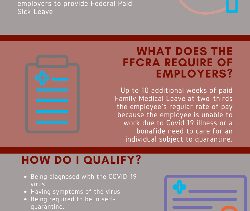 MAKING SENSE OF THE FAMILIES FIRST CORONAVIRUS RESPONSE ACT (FFCRA)